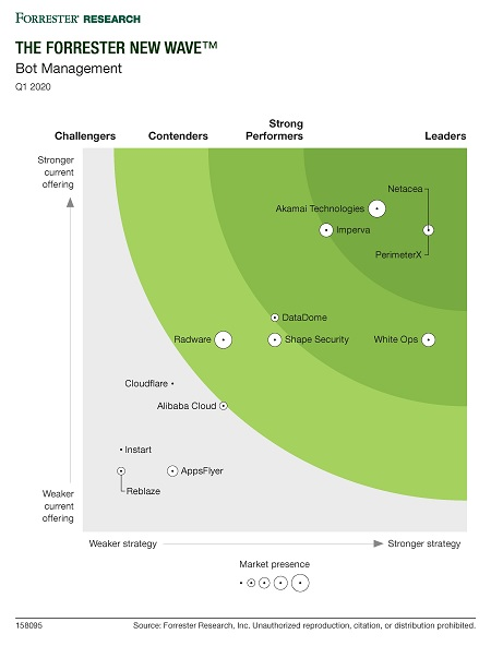 The Forrester New Wave Bot Management